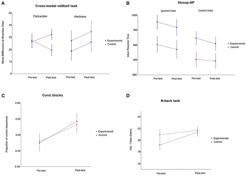 Frontiers effects of video game training on measures of selective frontiersin ccuart Gallery
