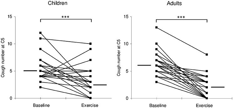 Frontiers   Down-Regulation of Cough during Exercise Is Less