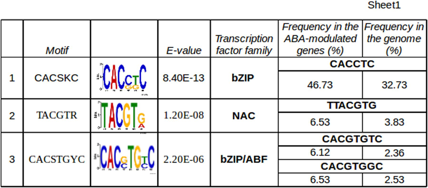 Frontiers Abscisic Acid Is A Major Regulator Of Grape Berry 83 Ford 2 3 Timing Marks App