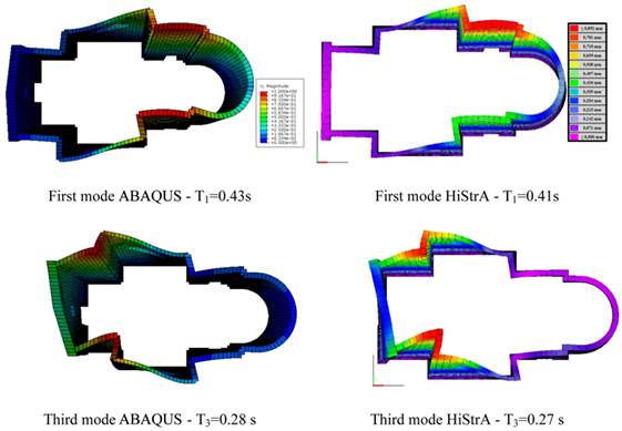 Frontiers | New Frontiers on Seismic Modeling of Masonry