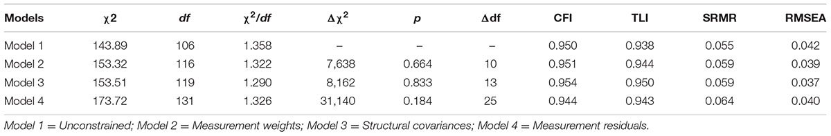 Frontiers | Construction and Validation of a Measurement