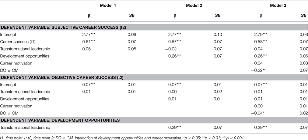 Frontiers | How Followers Differing in Career Motivation Gain Career