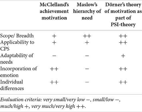 the role of need motivations and However, in order to effectively support reading motivation in the classroom, it is helpful to consider the research on reading motivation and engagement self-efficacy studies albert bandura (1986) suggests that motivation (or a lack thereof) is the result of an individual's self-efficacy related to a task.