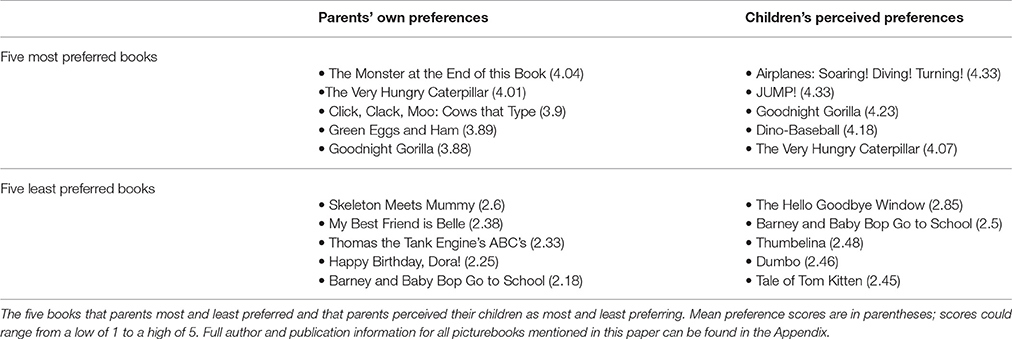 Parent Perceptions May Contribute To >> Frontiers Factors Influencing Parents Preferences And Parents