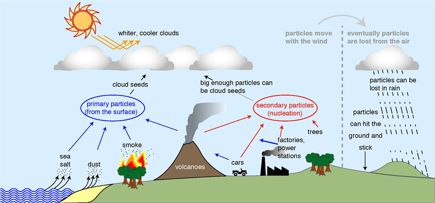 Figure 1 - Where particles in the atmosphere come from (left and center of figure) and how they are lost (far right).