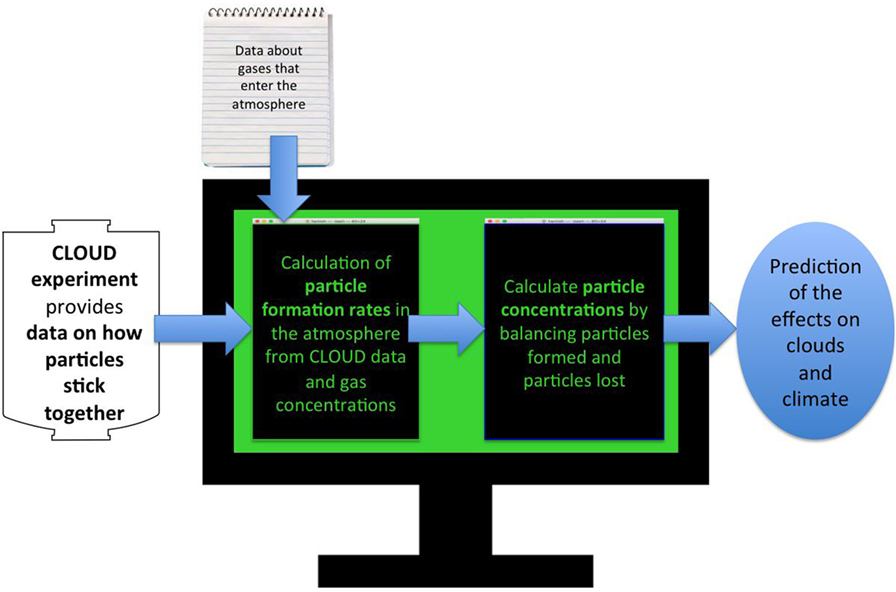 Figure 4 - Flowchart explaining the computer simulation needed to turn experiments at CLOUD into predictions about the effects of particle formation on the Earth's climate.