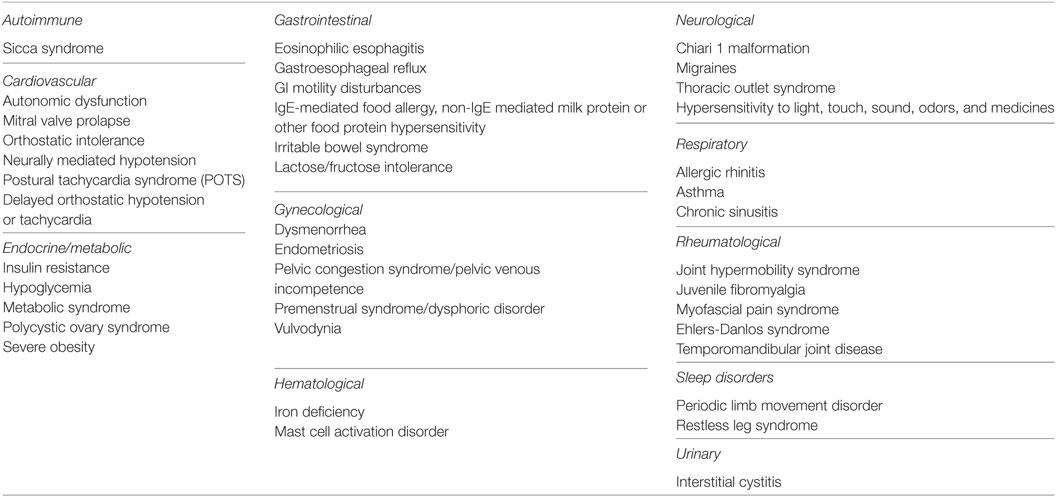 Frontiers | Myalgic Encephalomyelitis/Chronic Fatigue