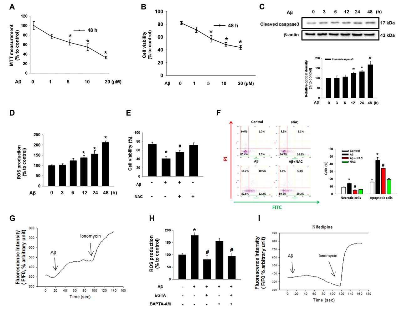 Frontiers | Amyloid β1-42 (Aβ1-42) Induces the CDK2-Mediated ...