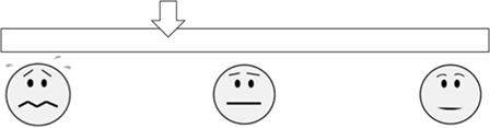 """איור 1 - הילדים שהשתתפו במחקר קיבלו דף שעליו משורטט סרגל כזה, כזה וסימנו עליו עד כמה הם חוששים ממצבים שקשורים למתמטיקה (שאלה לדוגמה: """"איך את/ה מרגיש/ה כשיש לכם מבחן מתמטיקה בכיתה?"""")."""