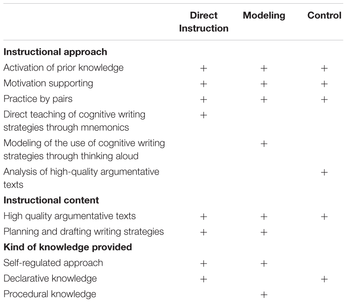 Frontiers Effects Of Direct Instruction And Strategy Modeling On