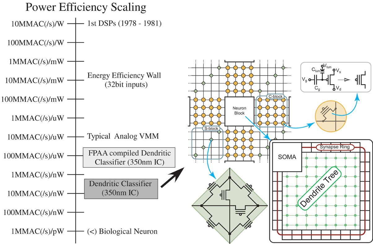Frontiers Finding A Roadmap To Achieve Large Neuromorphic Hardware 20m Bandpass Filter Signalprocessing Circuit Diagram Seekic