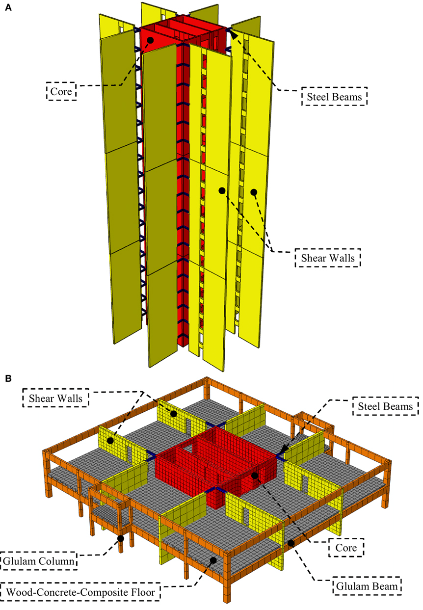 Frontiers | Lateral Load-Resisting System Using Mass Timber