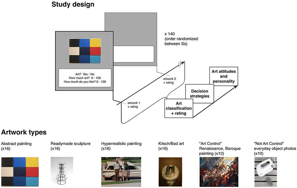 Frontiers | But Is It really Art? The Classification of