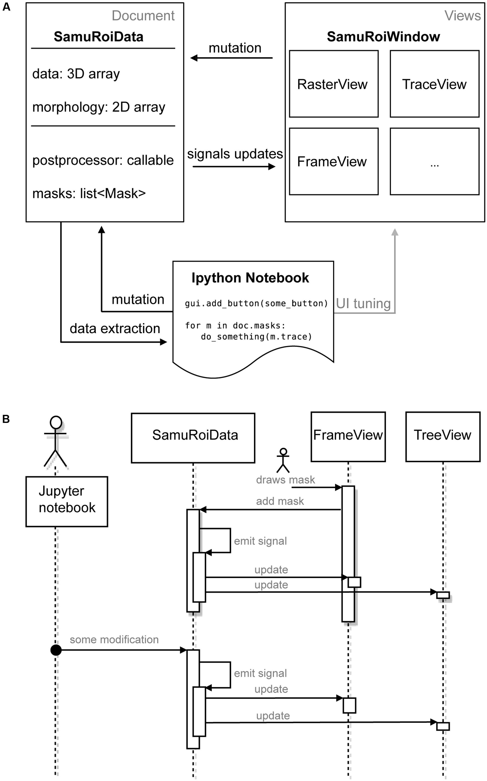 Frontiers | SamuROI, a Python-Based Software Tool for