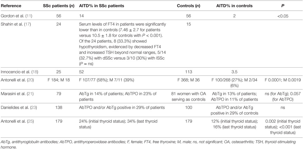 Frontiers   Associations between Systemic Sclerosis and