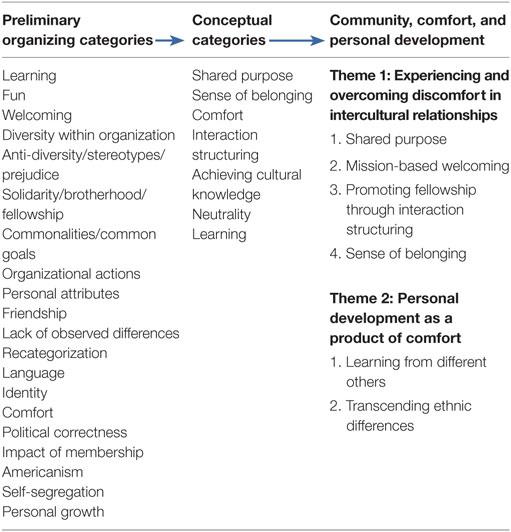 Frontiers   Intercultural Comfort through Social Practices