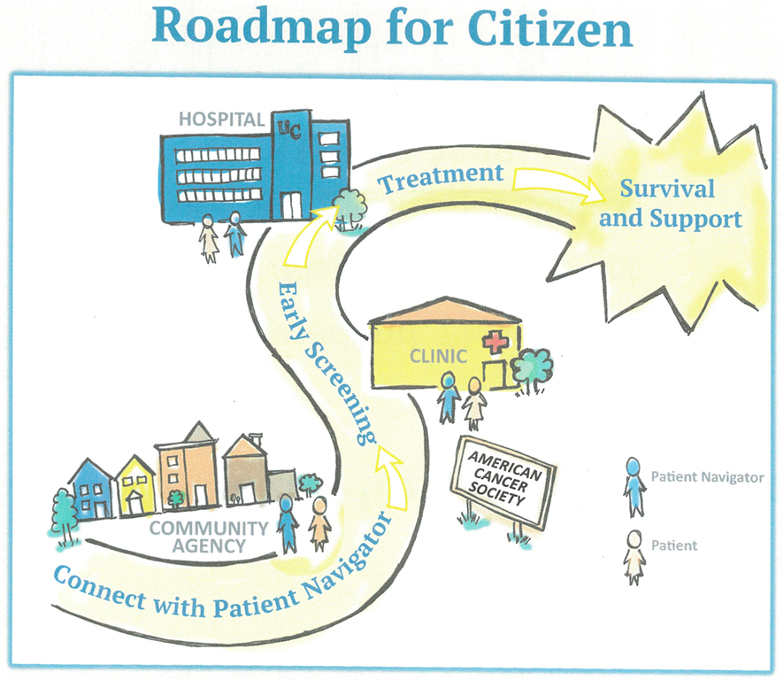 Frontiers From Patient Navigation To Cancer Justice Toward A Culture Centered Community Owned Intervention Addressing Disparities In Cancer Prevention Communication