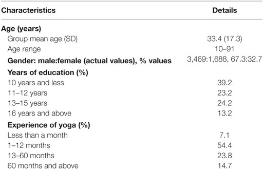 Frontiers | Characteristics of Yoga Practitioners, Motivators, and