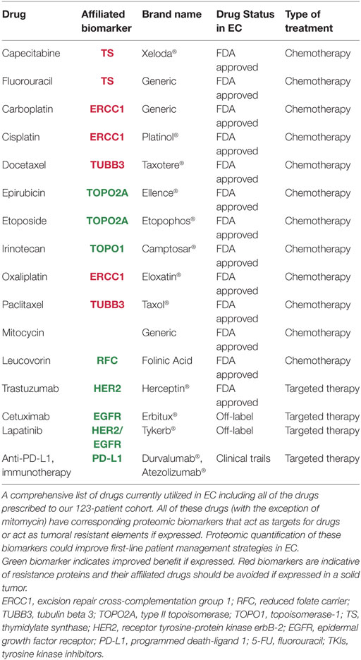 Frontiers Neoadjuvant Therapy For Esophageal