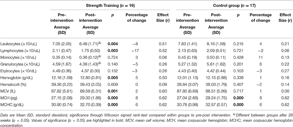 Frontiers   Strength Training Decreases Inflammation and