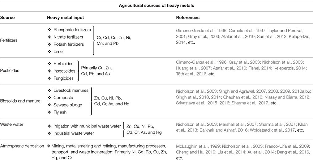 Frontiers | Agroecological Responses of Heavy Metal Pollution with