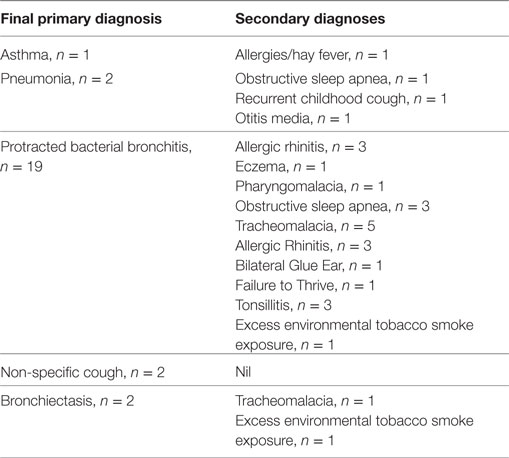 Frontiers | The Incidence and Short-term Outcomes of Acute