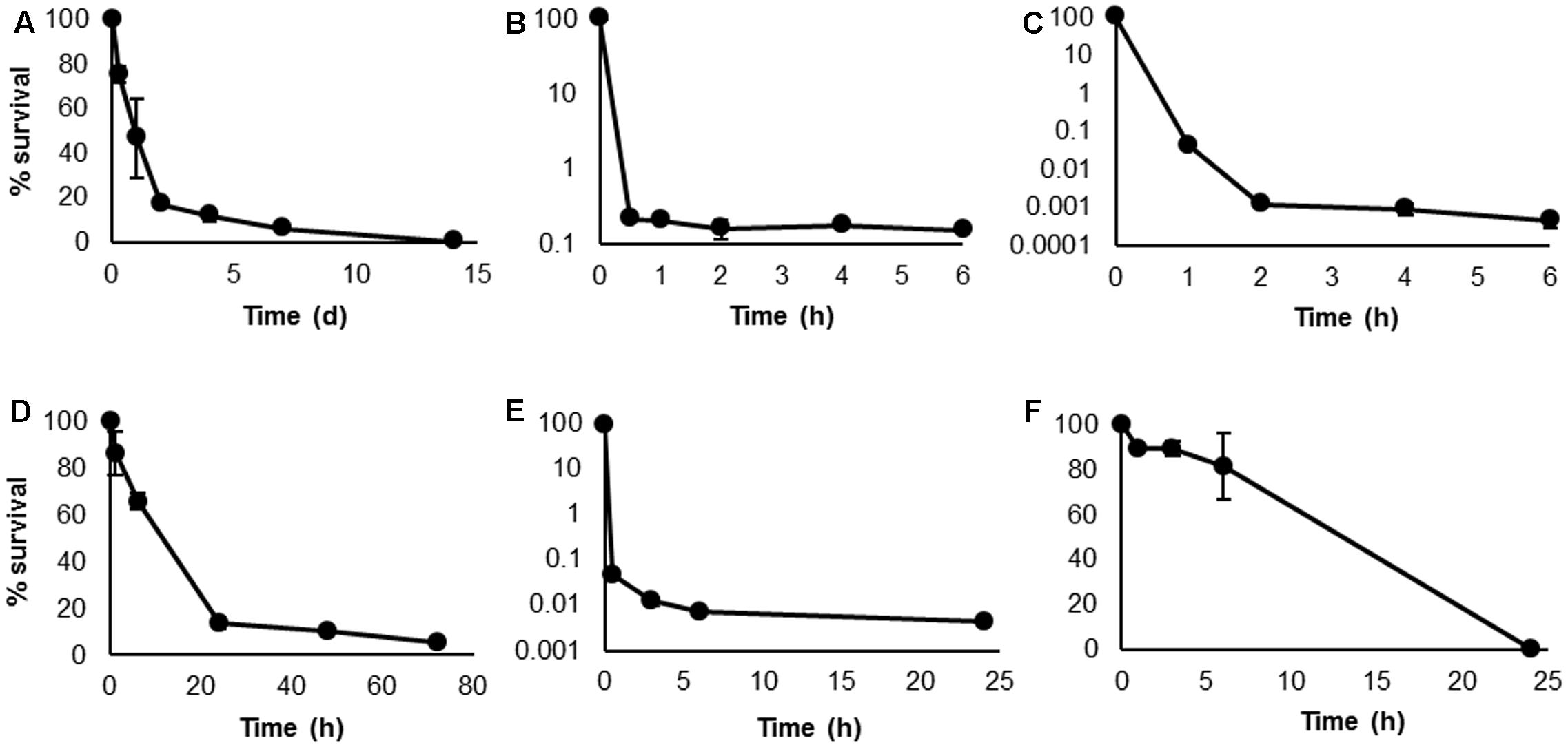 a time to kill characteristic values In the time-kill curves, the essential oil showed a concentration- dependent  fungicidal  values expressed as mean ± standard of the mean (sem) error  and.