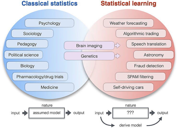 Frontiers | Classical Statistics and Statistical Learning in