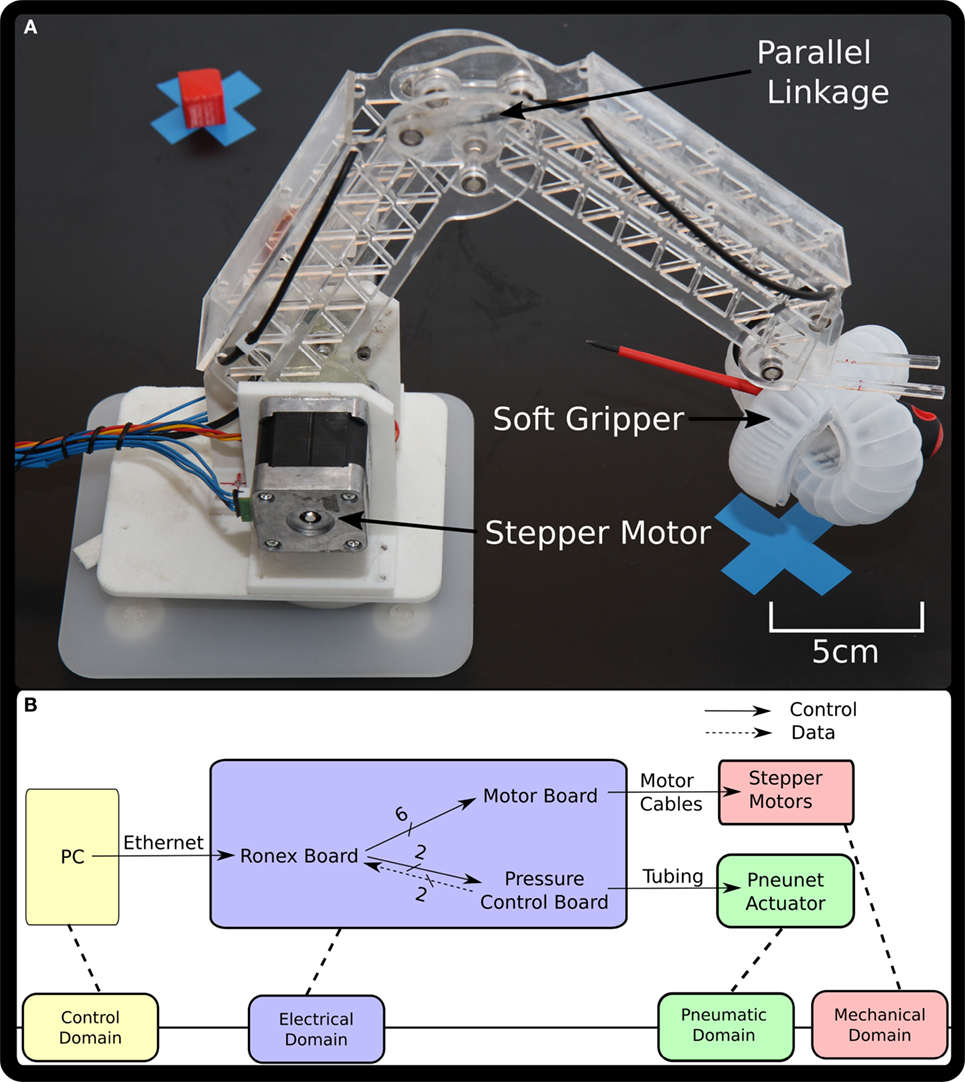 Frontiers | Integrating Soft Robotics with the Robot