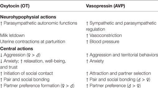 Is Vasopressin Whats Lacking In Brains >> Frontiers Endocrine Disruption Of Vasopressin Systems And Related