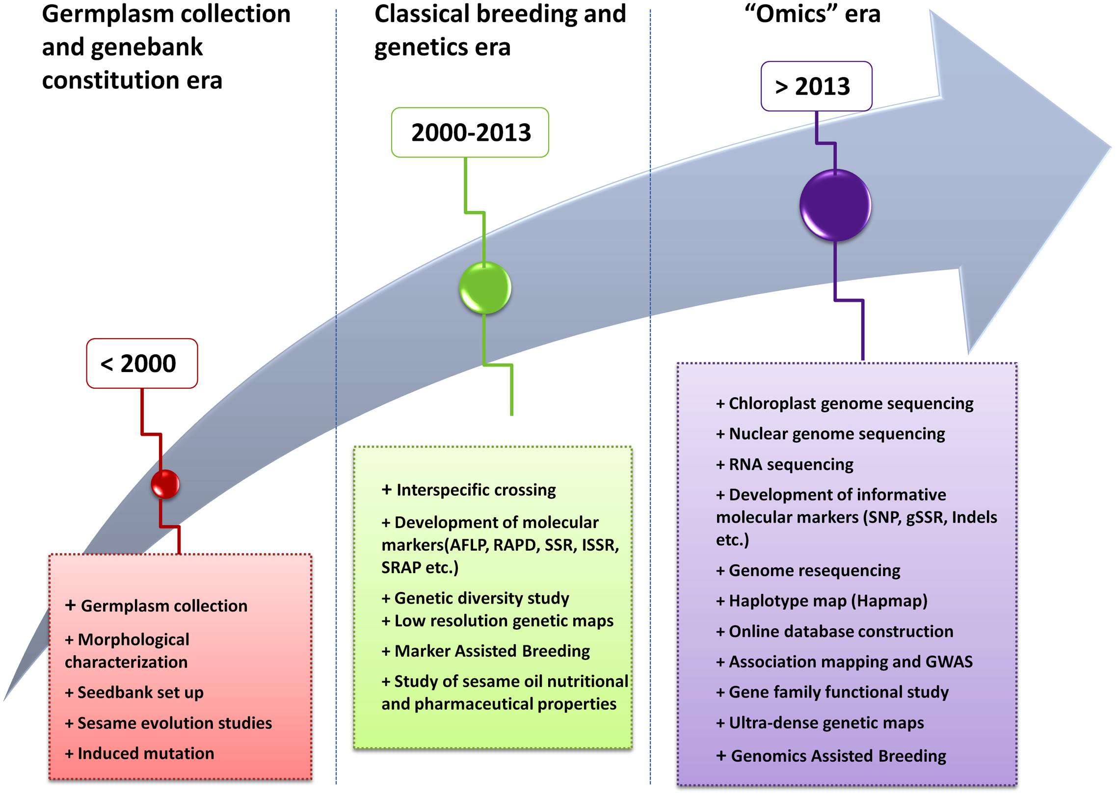 Image result for Molecular Characterization And Genetic Improvement