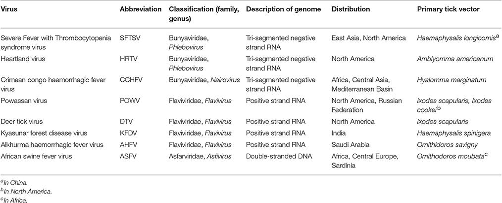 Frontiers | Emerging Tick-Borne Viruses in the Twenty-First
