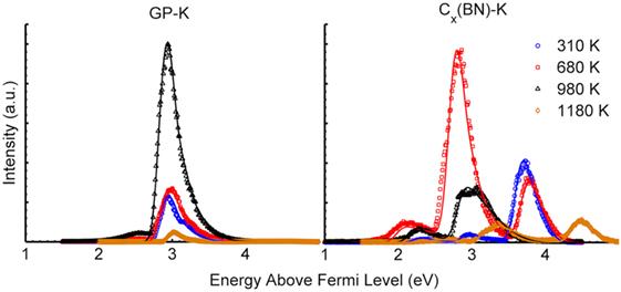 Frontiers   Work Function Characterization of Potassium