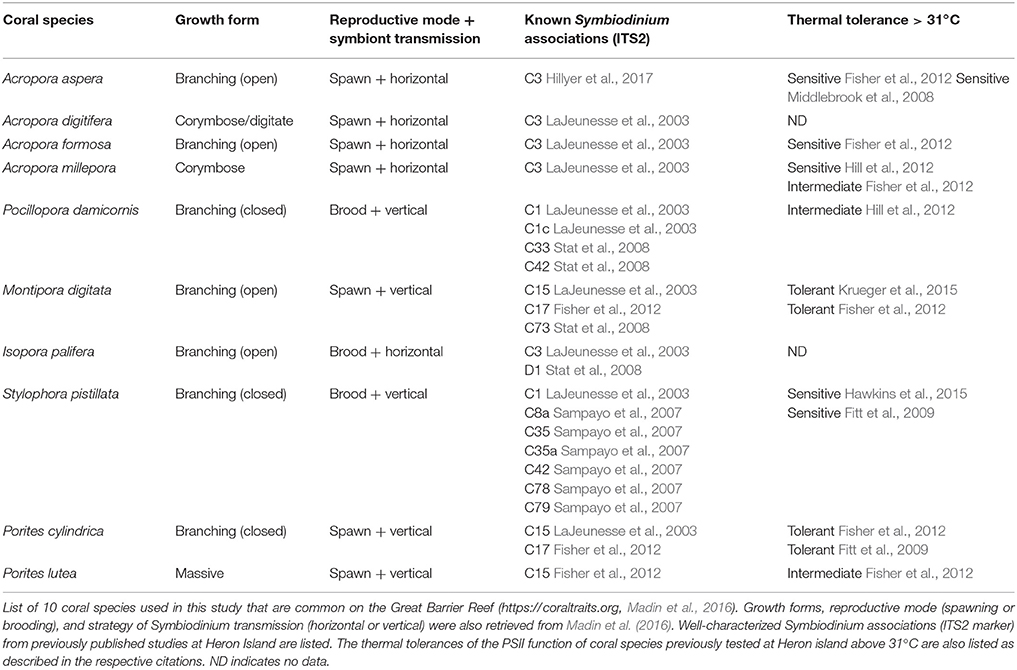 Frontiers | Utility of Photochemical Traits as Diagnostics of