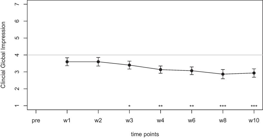 Frontiers Tinnitus Treatment With Oxytocin A Pilot Study