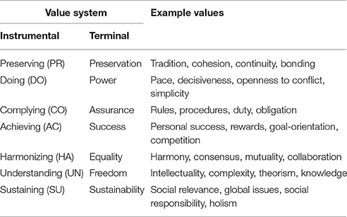 values and value systems It can be mitigated through good values promoted and reinforced through  effective systems this raises how modern institutions might promote good values  to.