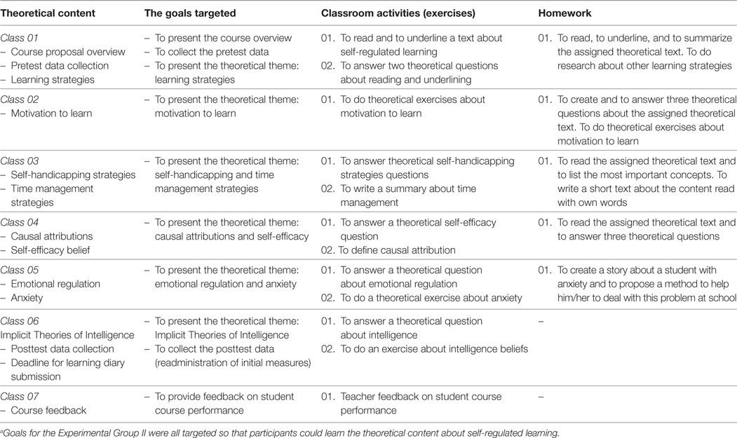 Frontiers | Promoting Self-regulated Learning of Brazilian