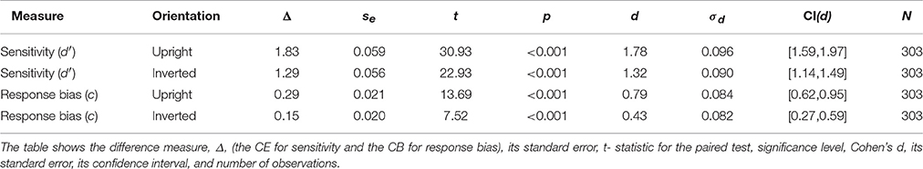 Frontiers | On Response Bias in the Face Congruency Effect