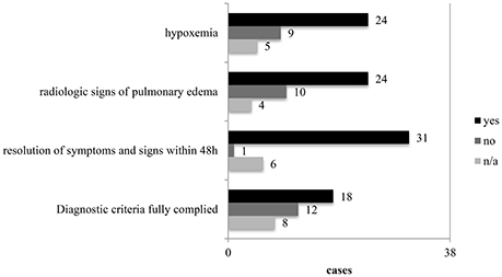Frontiers Diagnosis Of Swimming Induced Pulmonary Edema A Review