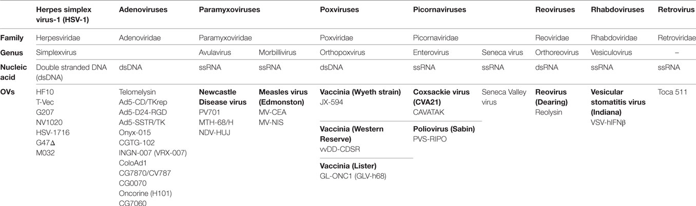 Frontiers   Genomic Signature of the Natural Oncolytic Herpes