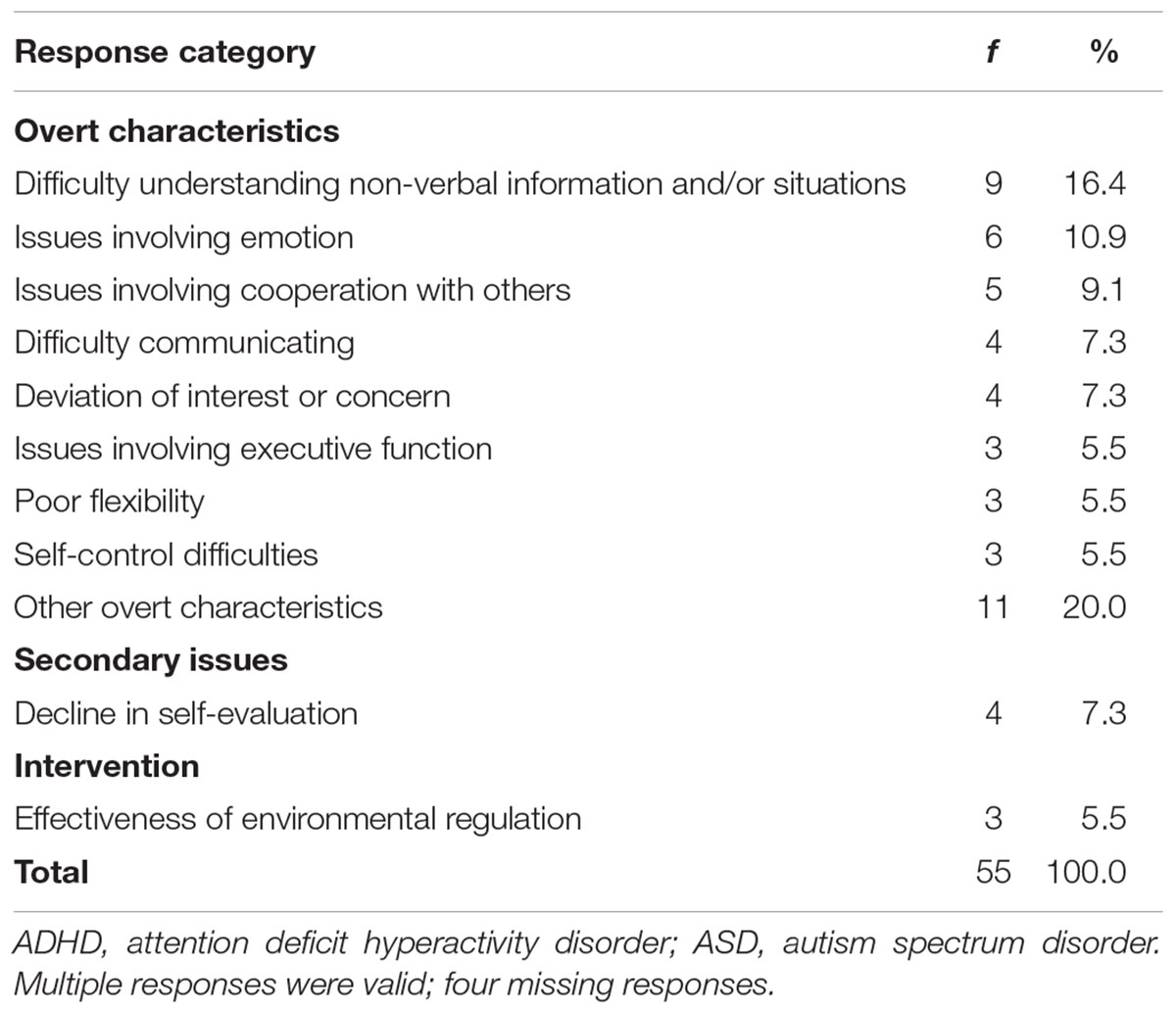 The Globalization Of Attention Deficit >> Frontiers Biases In Understanding Attention Deficit Hyperactivity