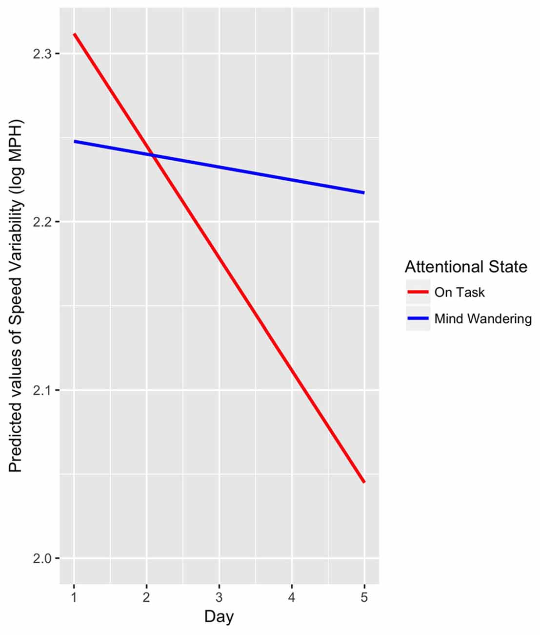 Study Wandering Pervasive Problem For >> Frontiers Detecting And Quantifying Mind Wandering During