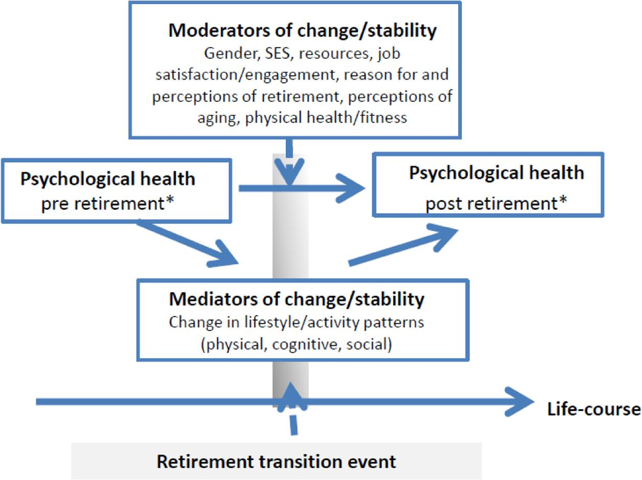 Frontiers | Psychological Health in the Retirement Transition