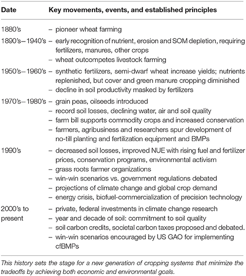 Frontiers   Integrating Historic Agronomic and Policy Lessons with
