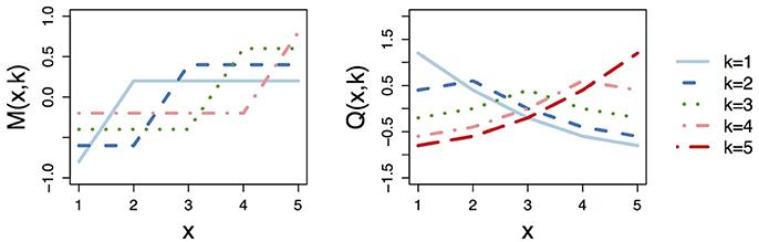 Frontiers   Regression with Ordered Predictors via Ordinal