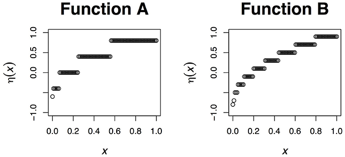 Frontiers | Regression with Ordered Predictors via Ordinal Smoothing