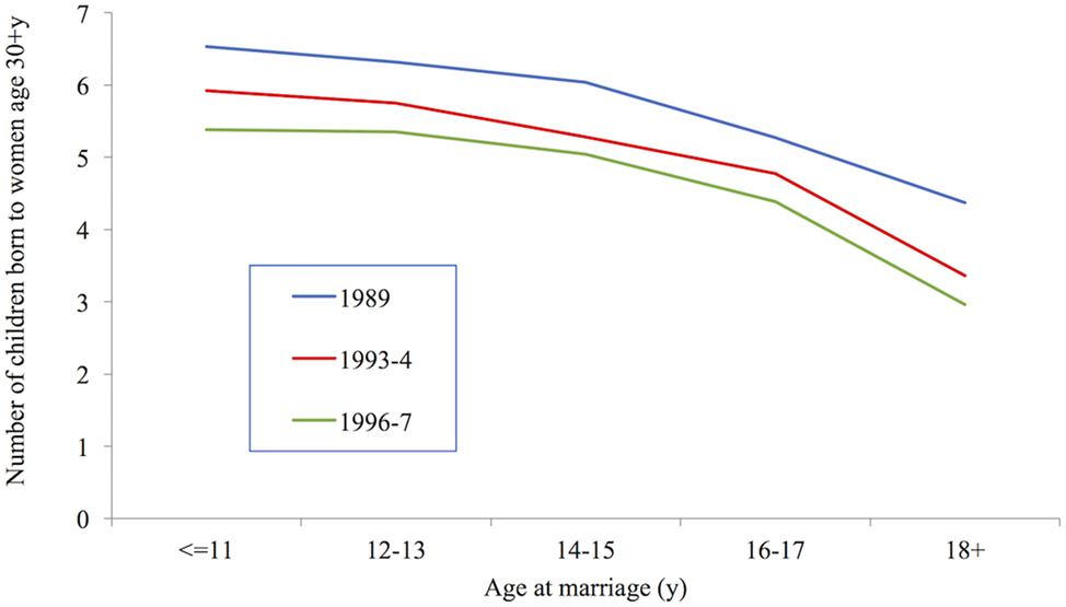 Frontiers | Women's Marriage Age Matters for Public Health