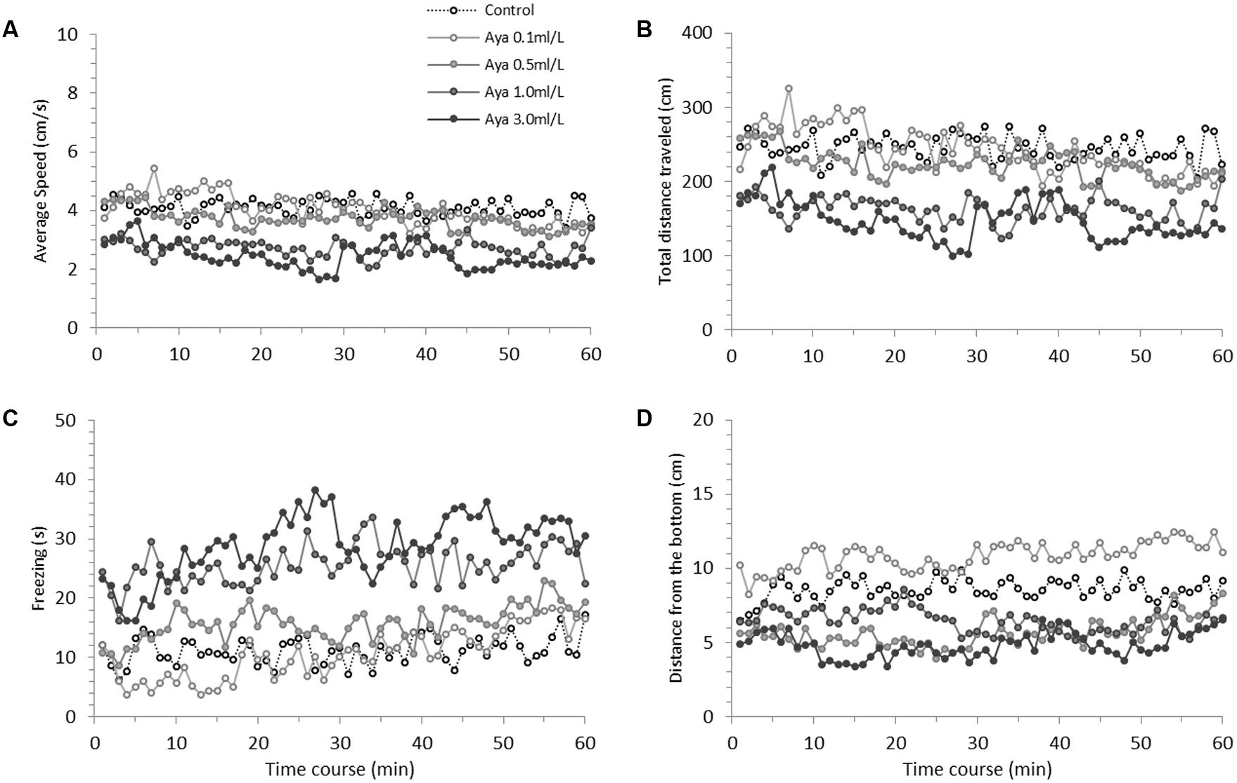 Frontiers Behavioral Changes Over Time Following Ayahuasca 2005 Montero Fuse Diagram