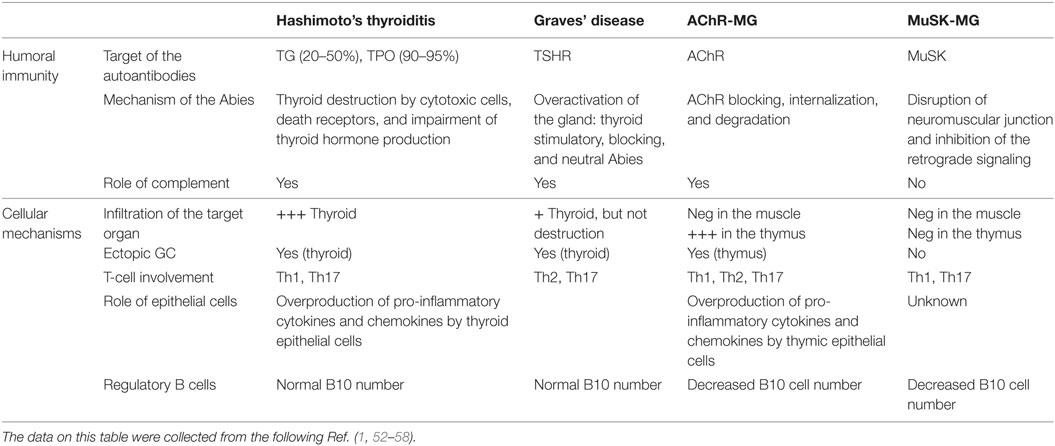 graves disease turned hypothyroid