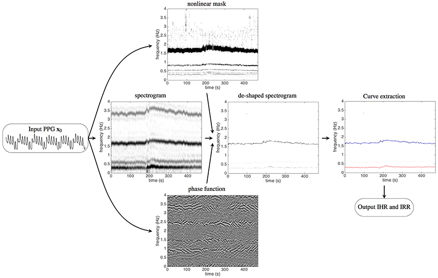 Frontiers   How Nonlinear-Type Time-Frequency Analysis Can